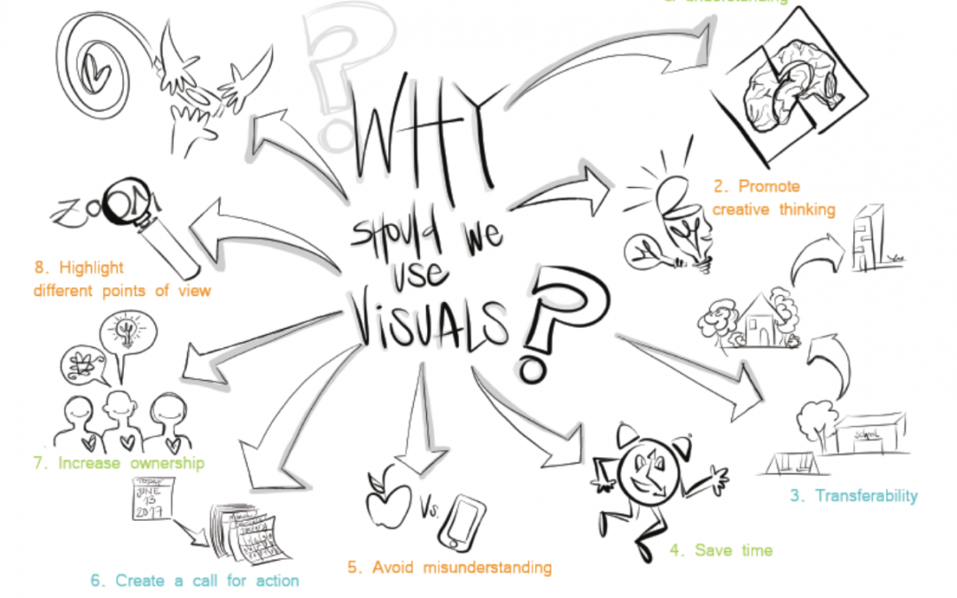 Why Should YOU Learn Visual Notes?